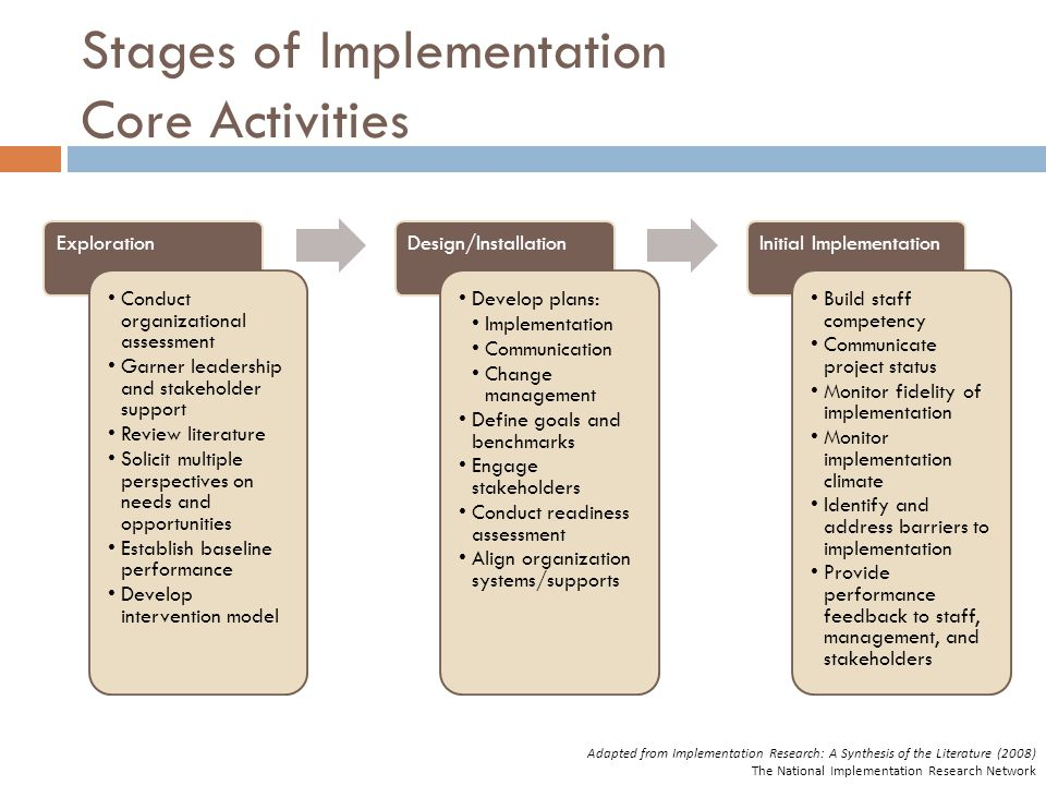 Stages of Implementation Core Activities Exploration Conduct organizational assessment Garner leadership and stakeholder support Review literature Solicit multiple perspectives on needs and opportunities Establish baseline performance Develop intervention model Design/Installation Develop plans: Implementation Communication Change management Define goals and benchmarks Engage stakeholders Conduct readiness assessment Align organization systems/supports Initial Implementation Build staff competency Communicate project status Monitor fidelity of implementation Monitor implementation climate Identify and address barriers to implementation Provide performance feedback to staff, management, and stakeholders Adapted from Implementation Research: A Synthesis of the Literature (2008) The National Implementation Research Network