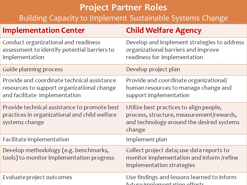Project Partner Roles Building Capacity to Implement Sustainable Systems Change Implementation CenterChild Welfare Agency Conduct organizational and readiness assessment to identify potential barriers to implementation Develop and implement strategies to address organizational barriers and improve readiness for implementation Guide planning processDevelop project plan Provide and coordinate technical assistance resources to support organizational change and facilitate implementation Provide and coordinate organizational/ human resources to manage change and support implementation Provide technical assistance to promote best practices in organizational and child welfare systems change Utilize best practices to align people, process, structure, measurement/rewards, and technology around the desired systems change Facilitate implementationImplement plan Develop methodology (e.g.