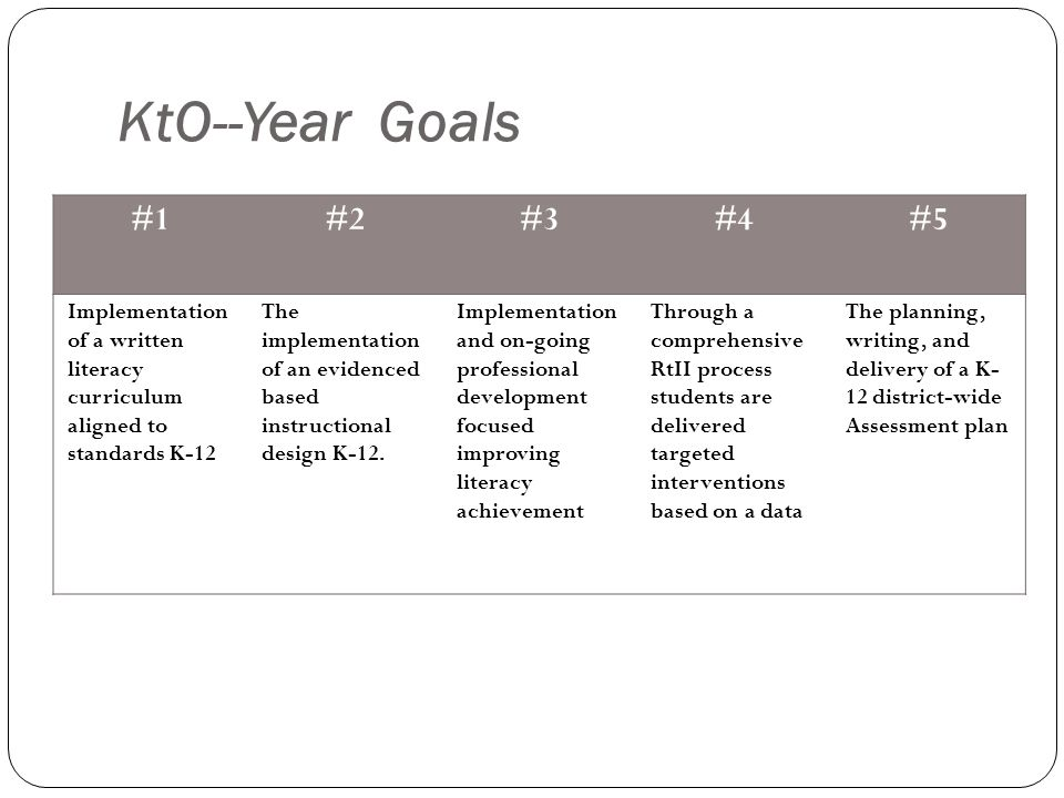 KtO--Year Goals #1#2#3#4#5 Implementation of a written literacy curriculum aligned to standards K-12 The implementation of an evidenced based instructional design K-12.