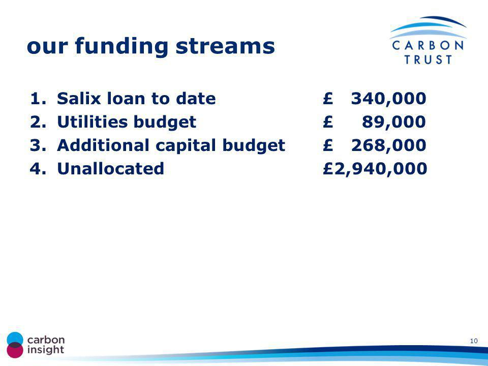 our funding streams 1.Salix loan to date£ 340,000 2.Utilities budget£ 89,000 3.Additional capital budget £ 268,000 4.Unallocated£2,940,000 10