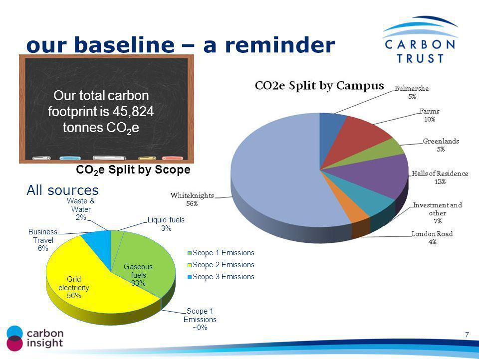 our baseline – a reminder Our total carbon footprint is 45,824 tonnes CO 2 e All sources 7