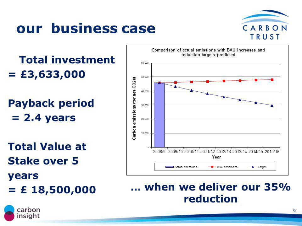 our business case Total investment = £3,633,000 Payback period = 2.4 years Total Value at Stake over 5 years = £ 18,500,000 Total CO 2 saved = xx,xxx tonnes … when we deliver our 35% reduction 9