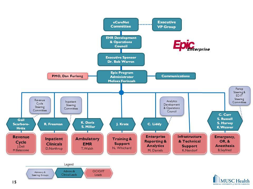 Executive VP Group Executive Sponsor Dr. Bob Warren Revenue Cycle J.Dell M.Balassone Revenue Cycle J.Dell M.Balassone eCareNet Committee Inpatient Ste