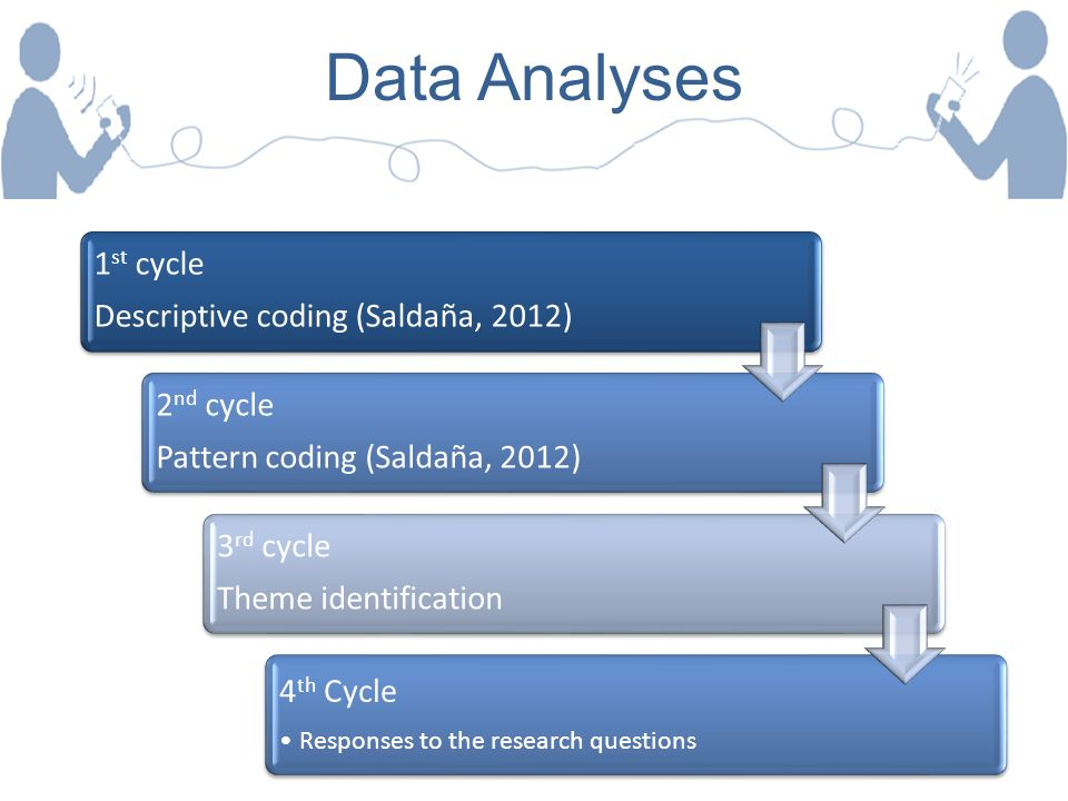 Data Analyses 1 st cycle Descriptive coding (Saldaña, 2012) 2 nd cycle Pattern coding (Saldaña, 2012) 3 rd cycle Theme identification 4 th Cycle Respo
