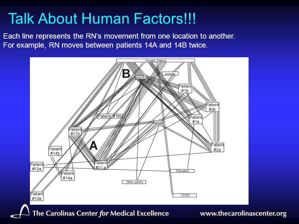 Each line represents the RN's movement from one location to another. For example, RN moves between patients 14A and 14B twice. Talk About Human Factor