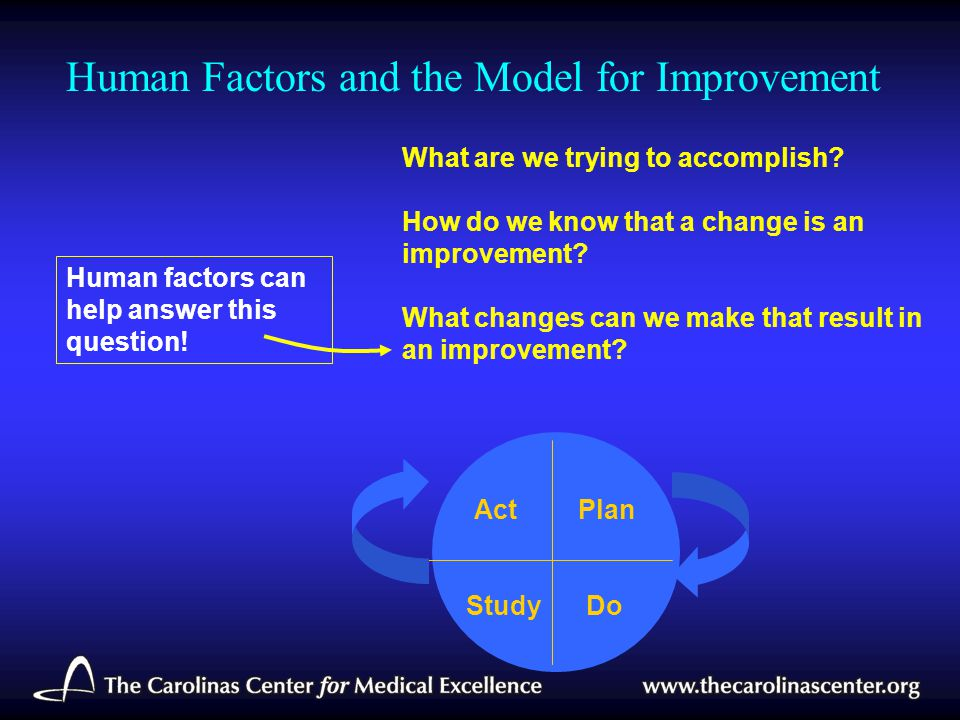 Human Factors and the Model for Improvement Plan StudyDo Act What are we trying to accomplish? How do we know that a change is an improvement? What ch