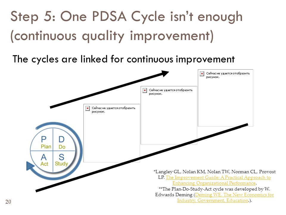 Step 5: One PDSA Cycle isn't enough (continuous quality improvement) The cycles are linked for continuous improvement *Langley GL, Nolan KM, Nolan TW,