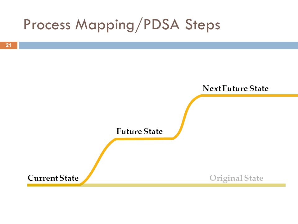 21 Process Mapping/PDSA Steps Current State Future State Next Future State Original State