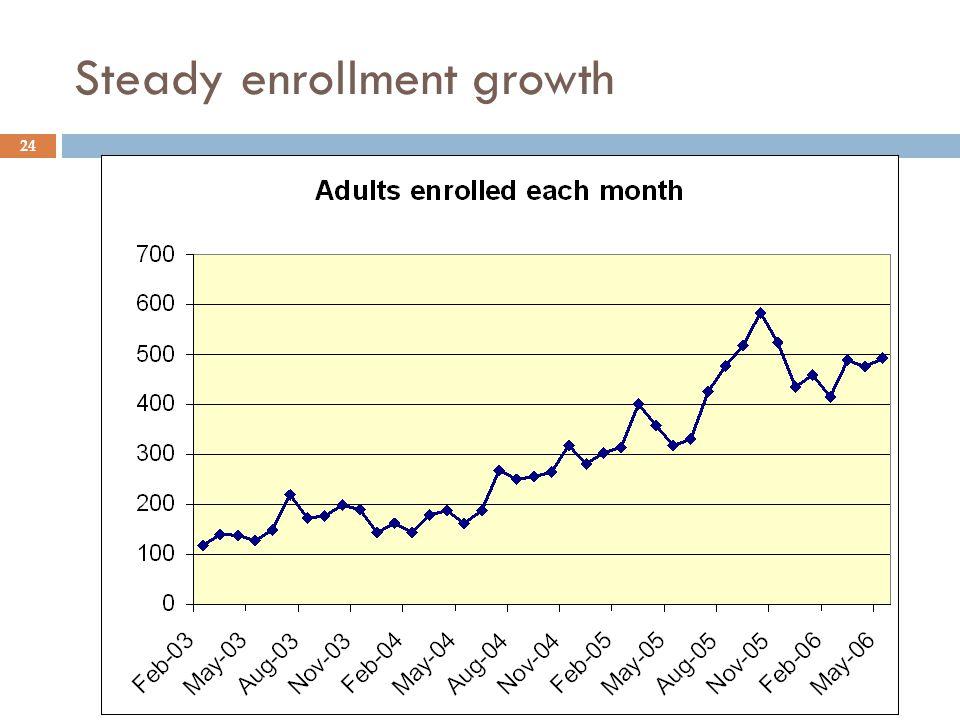 Steady enrollment growth 24