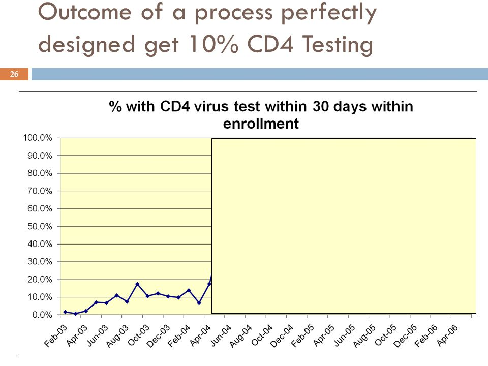 Outcome of a process perfectly designed get 10% CD4 Testing 26