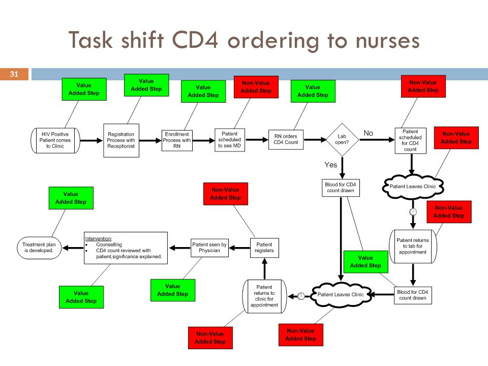 Task shift CD4 ordering to nurses 31