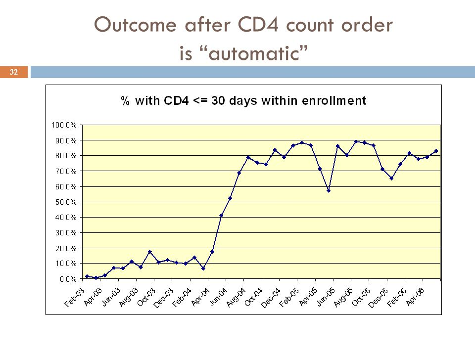 "Outcome after CD4 count order is ""automatic"" 32"