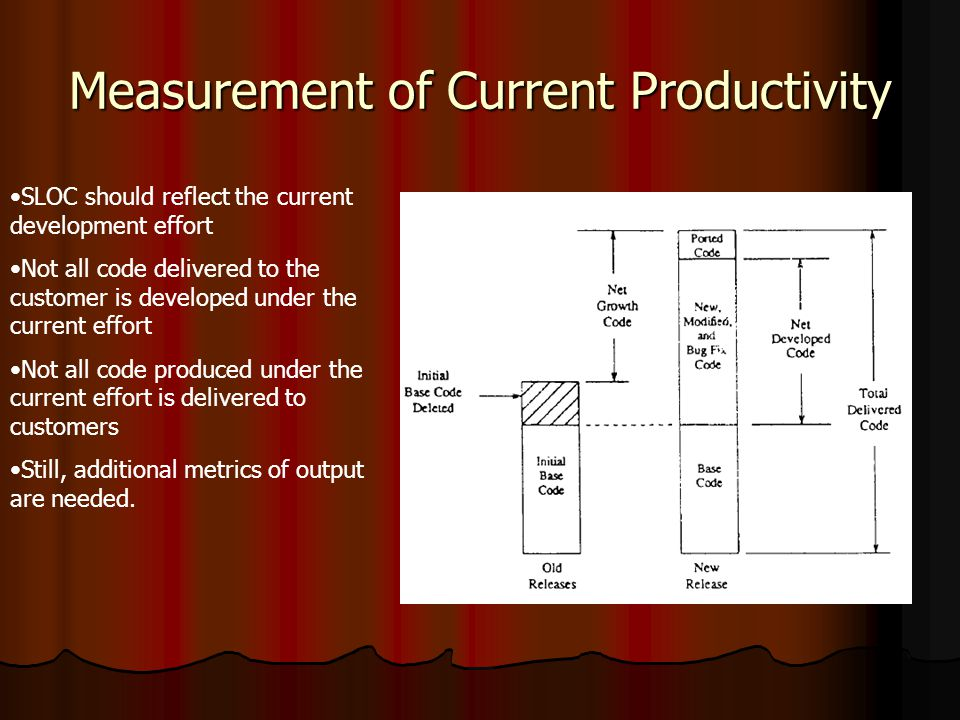 Measurement of Current Productivity SLOC should reflect the current development effort Not all code delivered to the customer is developed under the current effort Not all code produced under the current effort is delivered to customers Still, additional metrics of output are needed.
