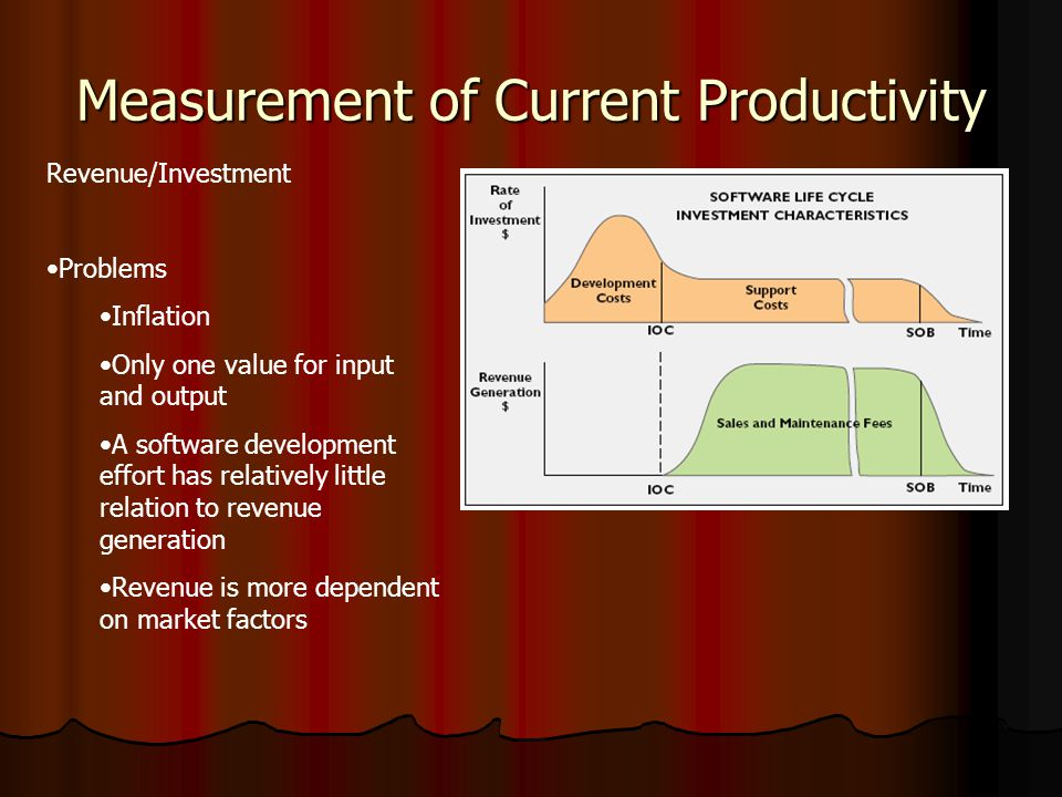 Measurement of Current Productivity Revenue/Investment Problems Inflation Only one value for input and output A software development effort has relatively little relation to revenue generation Revenue is more dependent on market factors