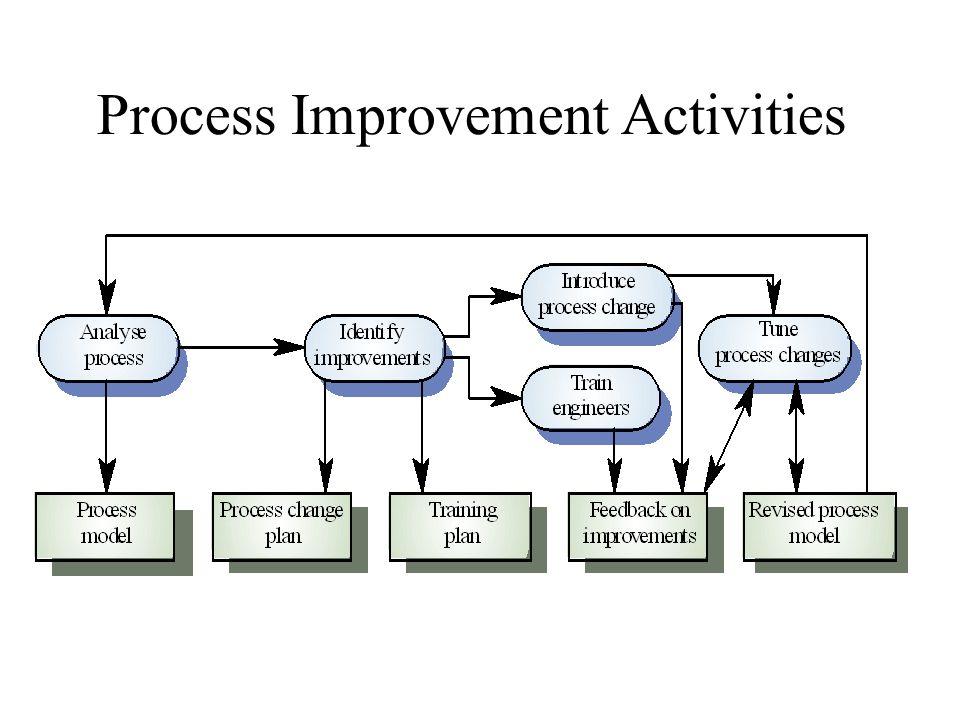 Process Improvement Activities