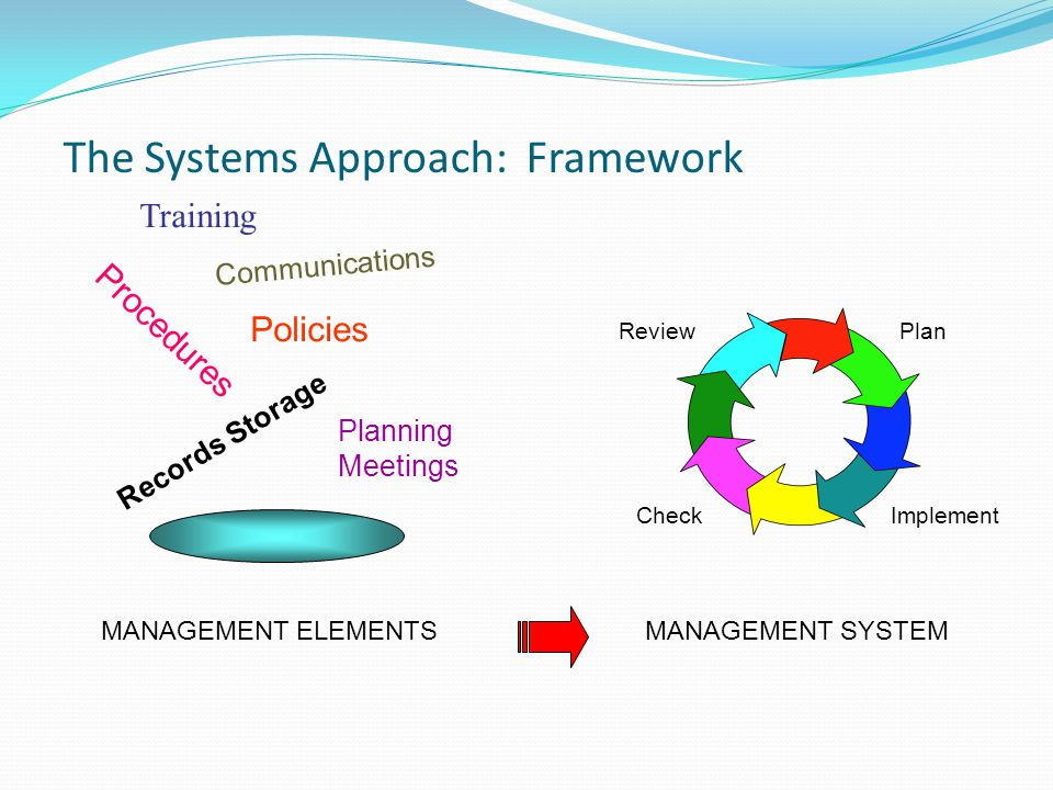 The Systems Approach: Framework Procedures Training Records Storage Policies Communications Planning Meetings Plan ImplementCheck Review MANAGEMENT ELEMENTSMANAGEMENT SYSTEM