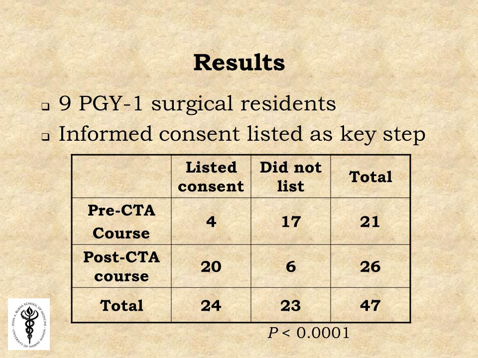 Results  9 PGY-1 surgical residents  Informed consent listed as key step Listed consent Did not list Total Pre-CTA Course Post-CTA course Total P <