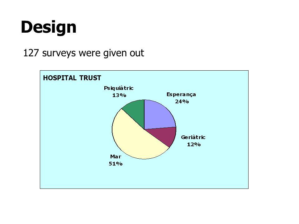 Design 127 surveys were given out HOSPITAL TRUST
