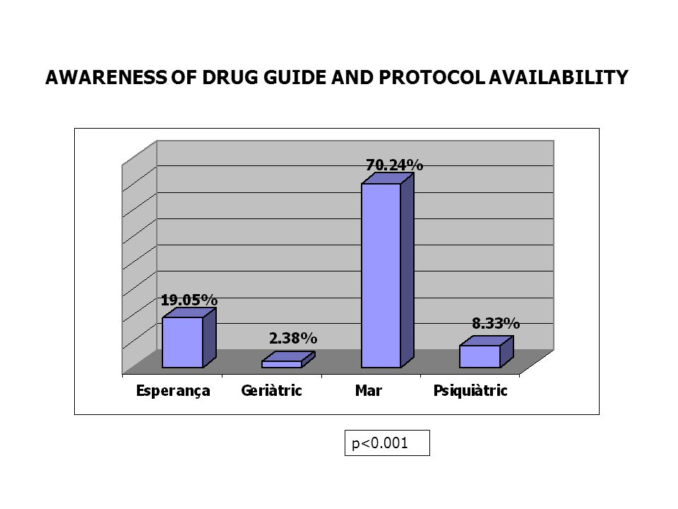AWARENESS OF DRUG GUIDE AND PROTOCOL AVAILABILITY p<0.001