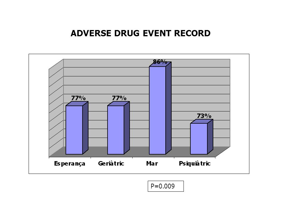 ADVERSE DRUG EVENT RECORD P=0.009
