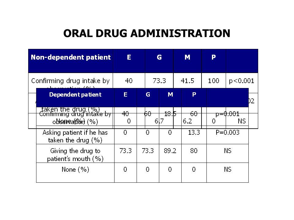 ORAL DRUG ADMINISTRATION