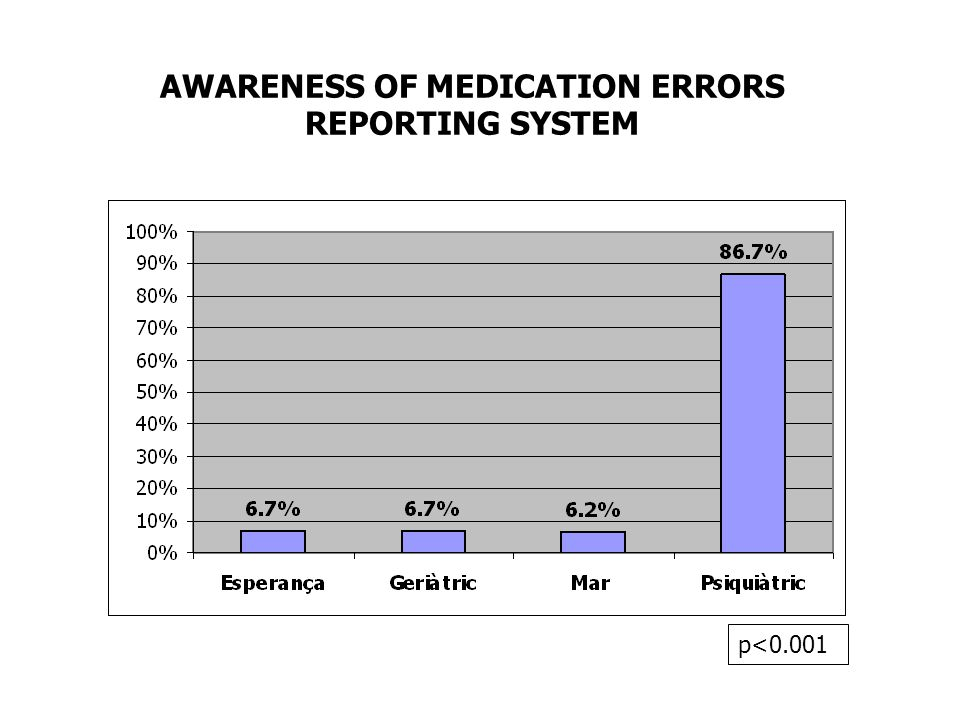 AWARENESS OF MEDICATION ERRORS REPORTING SYSTEM p<0.001