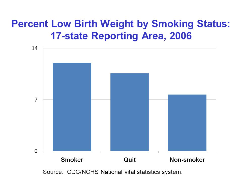 Percent Low Birth Weight by Smoking Status: 17-state Reporting Area, 2006 Source: CDC/NCHS National vital statistics system.