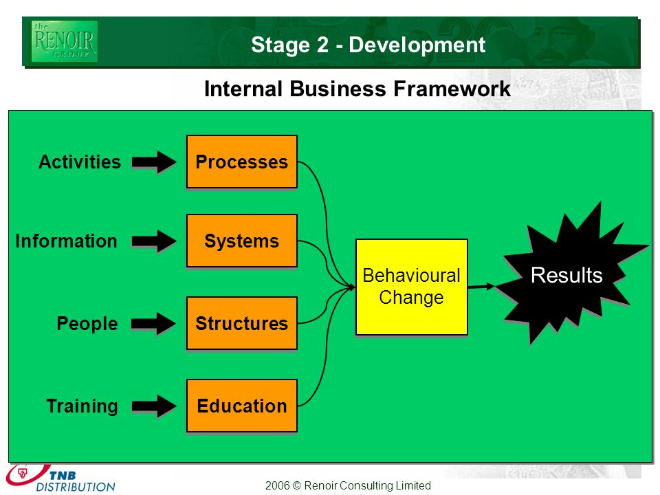 2006 © Renoir Consulting Limited Systems Education Behavioural Change Behavioural Change Processes Information Activities Training Results Structures People Internal Business Framework Stage 2 - Development