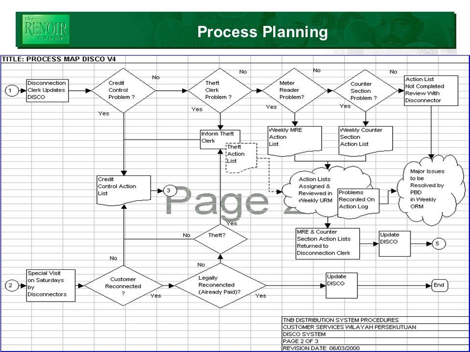 2006 © Renoir Consulting Limited Process Planning