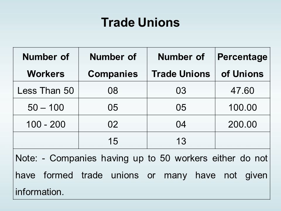 Number of Workers Number of Companies Number of Trade Unions Percentage of Unions Less Than – Note: - Companies having up to 50 workers either do not have formed trade unions or many have not given information.
