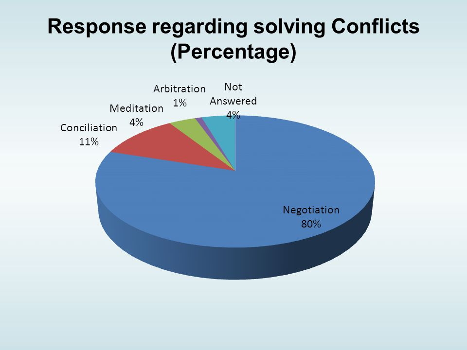 Response regarding solving Conflicts (Percentage)