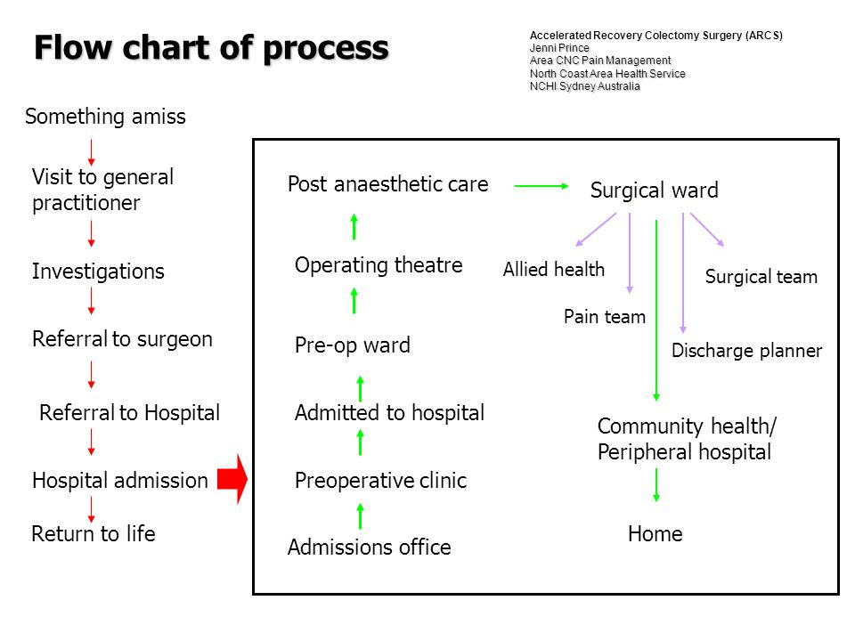 Flow chart of process Something amiss Referral to Hospital Visit to general practitioner Referral to surgeon Investigations Hospital admission Admissi