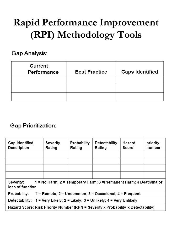 Rapid Performance Improvement (RPI) Methodology Tools Current PerformanceBest PracticeGaps Identified Gap Analysis: Gap Identified Description Severit