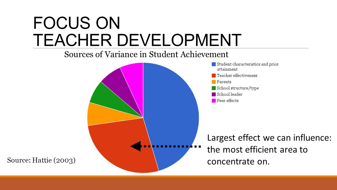 FOCUS ON TEACHER DEVELOPMENT Sources of Variance in Student Achievement Source: Hattie (2003) Largest effect we can influence: the most efficient area to concentrate on.