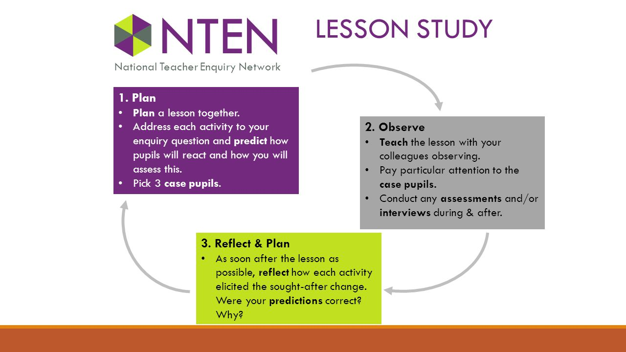 LESSON STUDY NTEN National Teacher Enquiry Network 1.