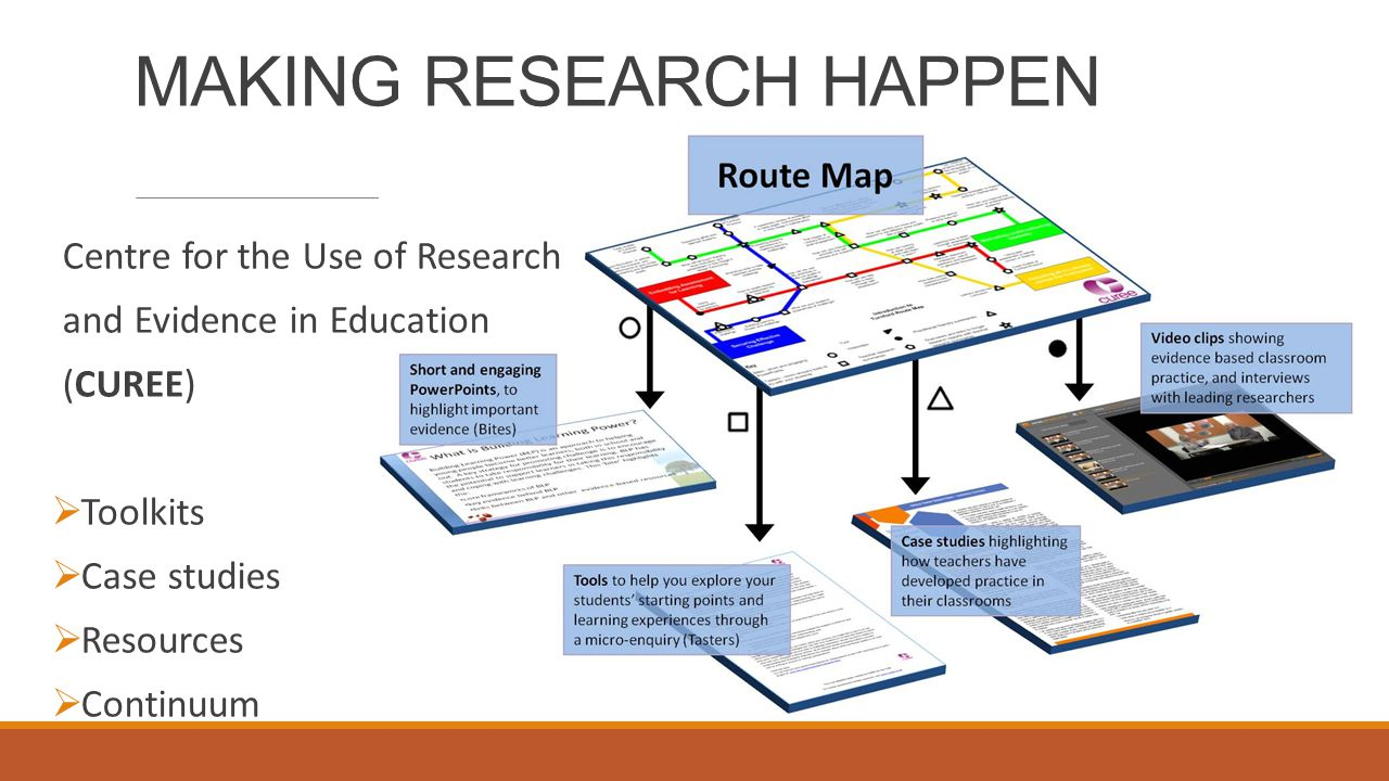 MAKING RESEARCH HAPPEN Centre for the Use of Research and Evidence in Education (CUREE)  Toolkits  Case studies  Resources  Continuum