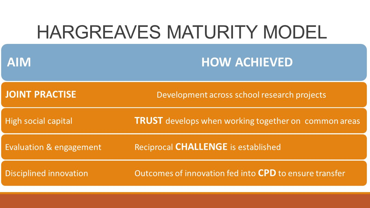 HARGREAVES MATURITY MODEL AIMHOW ACHIEVED JOINT PRACTISE Development across school research projectsHigh social capital TRUST develops when working together on common areasEvaluation & engagementReciprocal CHALLENGE is establishedDisciplined innovation Outcomes of innovation fed into CPD to ensure transfer