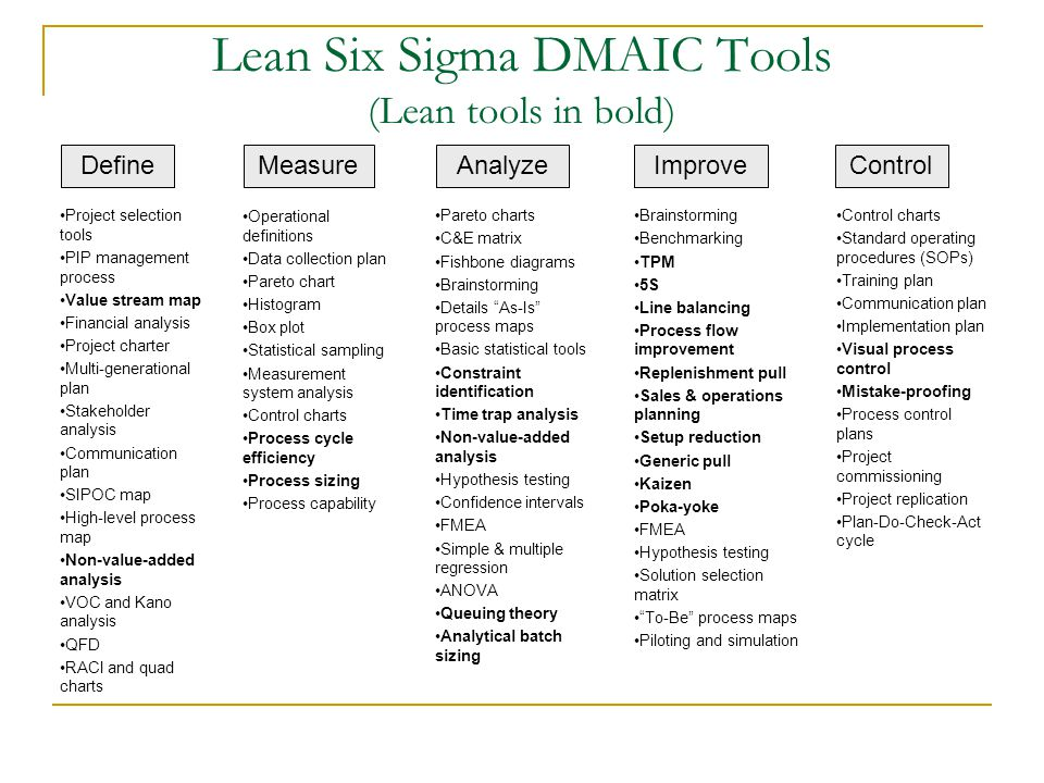 Lean Six Sigma DMAIC Tools (Lean tools in bold) DefineImproveControlAnalyzeMeasure Project selection tools PIP management process Value stream map Fin