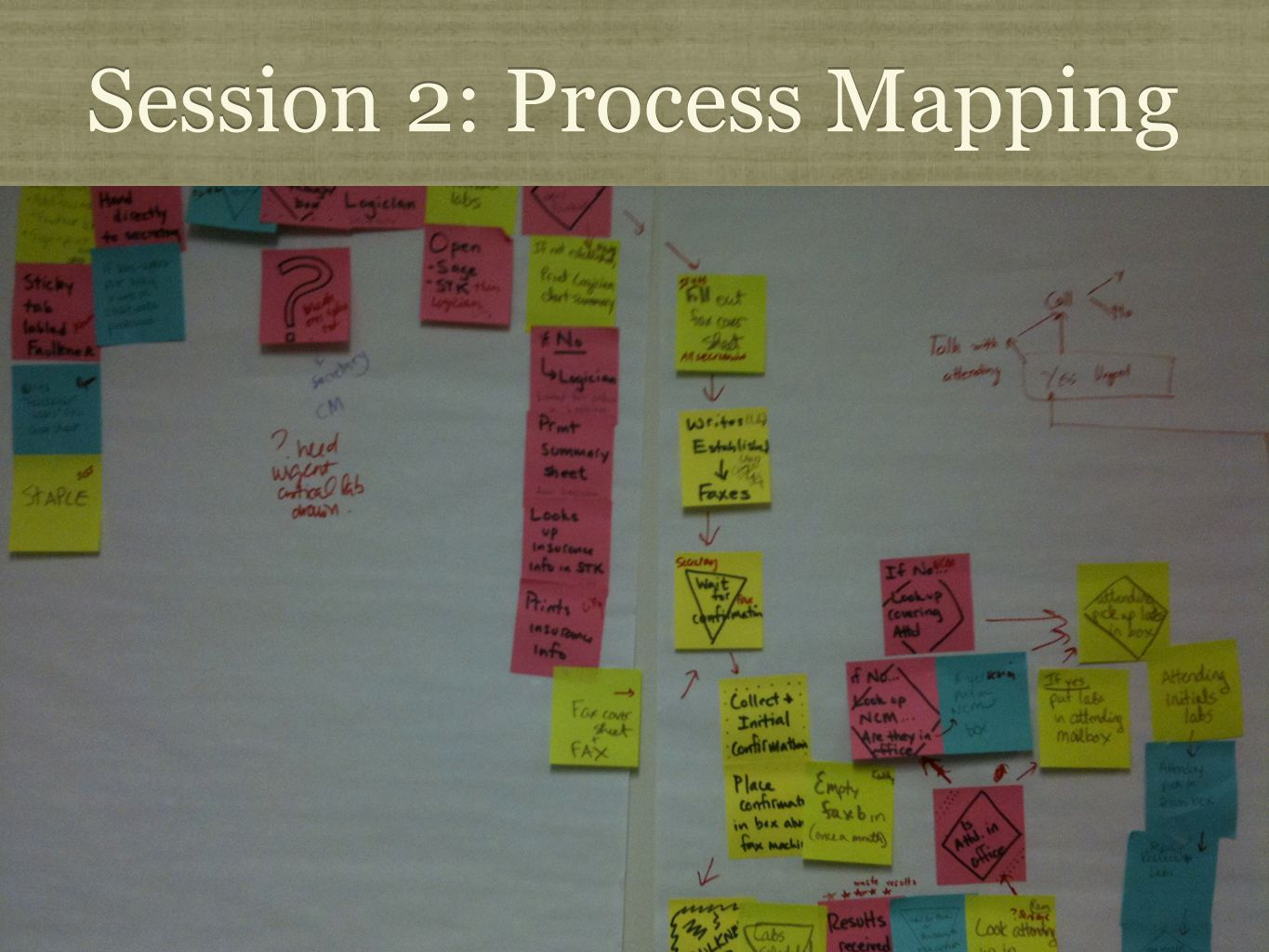 Session 2: Process Mapping