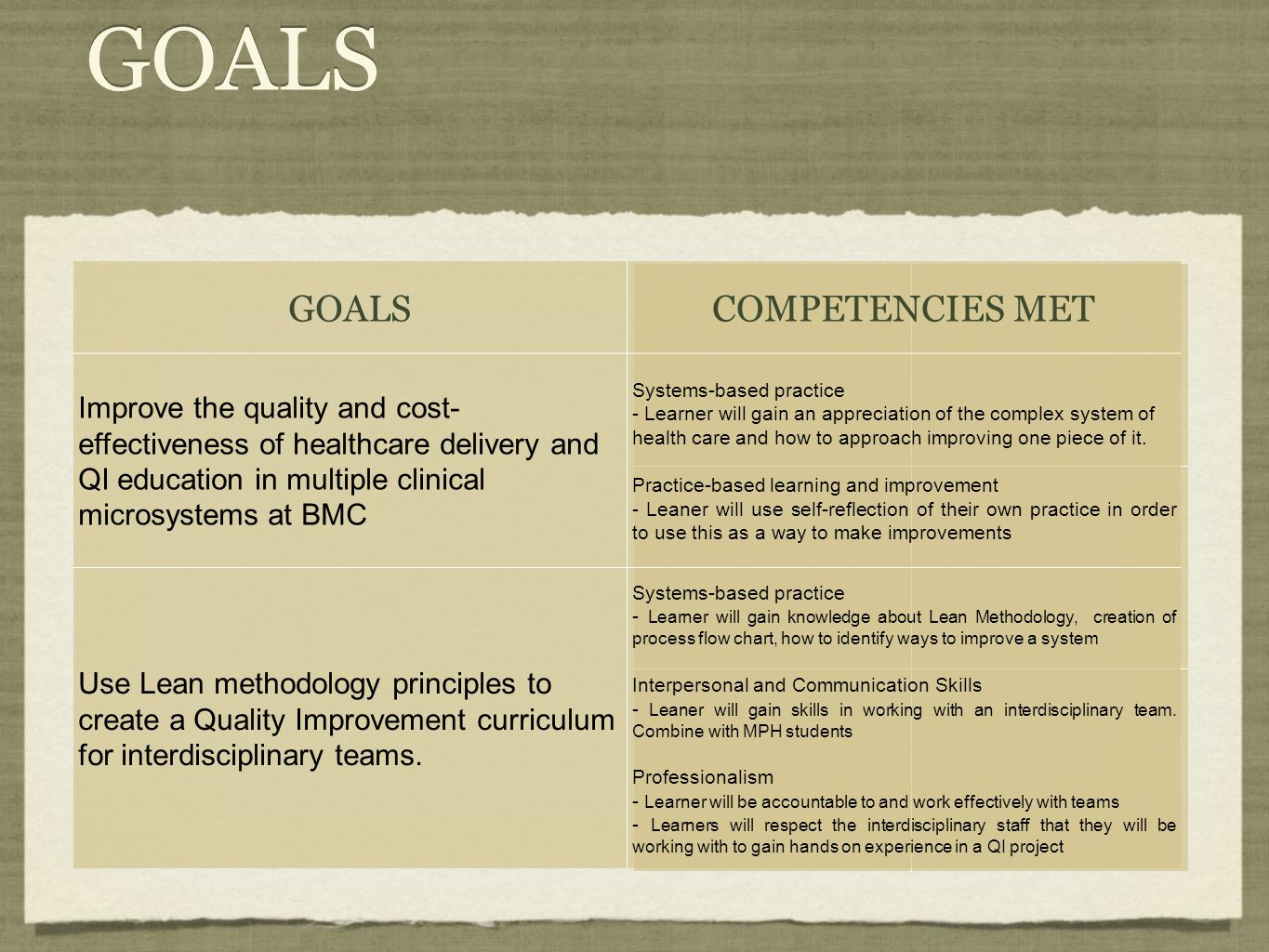 GOALS COMPETENCIES MET Improve the quality and cost- effectiveness of healthcare delivery and QI education in multiple clinical microsystems at BMC Sy