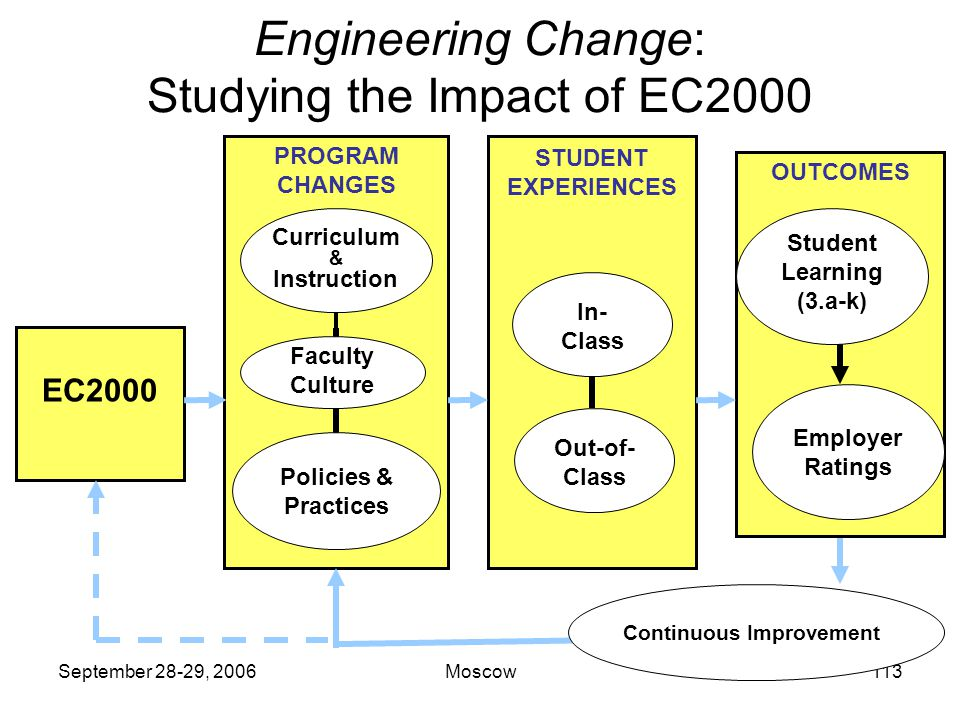 September 28-29, 2006Moscow112 Significance of the Engineering Change Study The first national study of the impact of outcomes-based accreditation in the U.S.