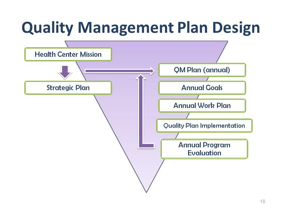 Quality Management Plan Design 18