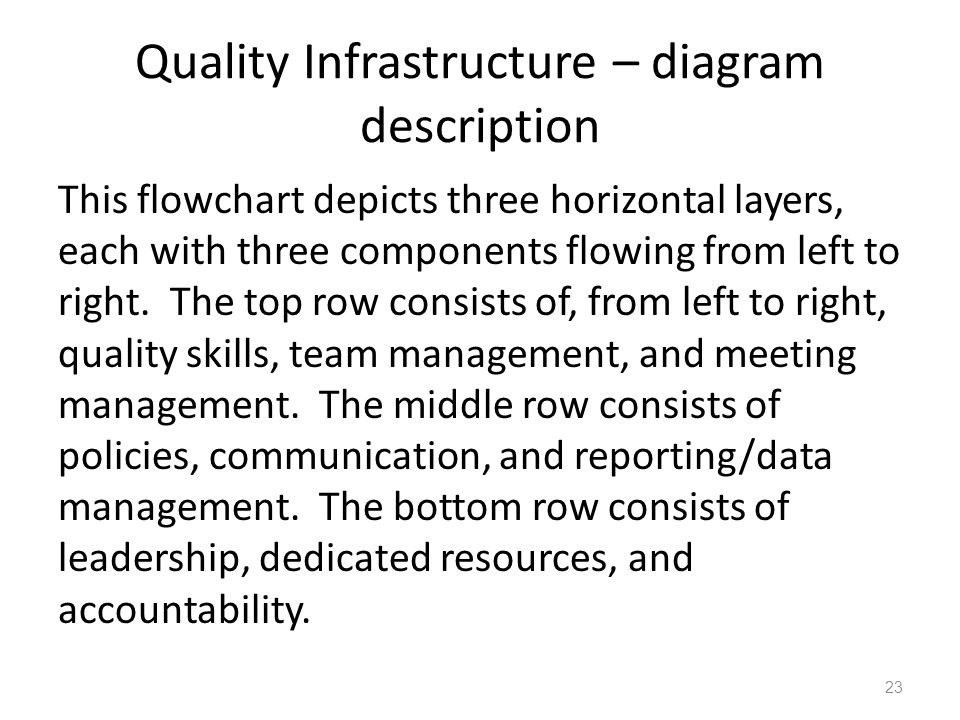 Quality Infrastructure – diagram description This flowchart depicts three horizontal layers, each with three components flowing from left to right. Th
