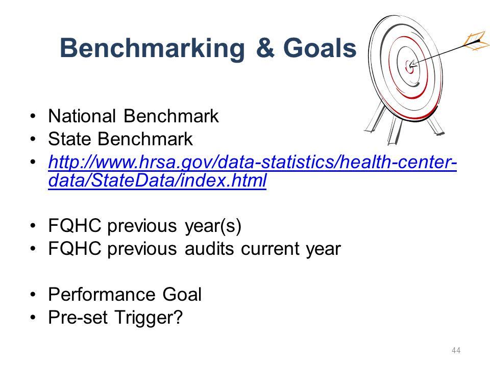 Benchmarking & Goals National Benchmark State Benchmark http://www.hrsa.gov/data-statistics/health-center- data/StateData/index.htmlhttp://www.hrsa.gov/data-statistics/health-center- data/StateData/index.html FQHC previous year(s) FQHC previous audits current year Performance Goal Pre-set Trigger.