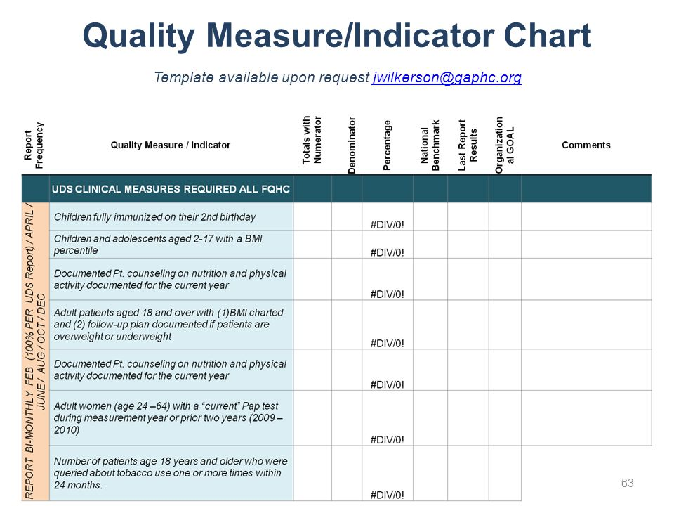 Quality Measure/Indicator Chart Template available upon request jwilkerson@gaphc.orgjwilkerson@gaphc.org 63