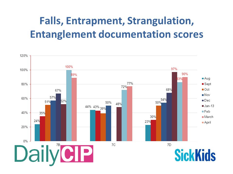Falls, Entrapment, Strangulation, Entanglement documentation scores