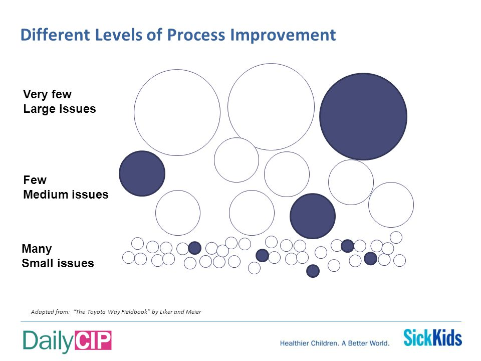 Different Levels of Process Improvement Adapted from: The Toyota Way Fieldbook by Liker and Meier Very few Large issues Few Medium issues Many Small issues