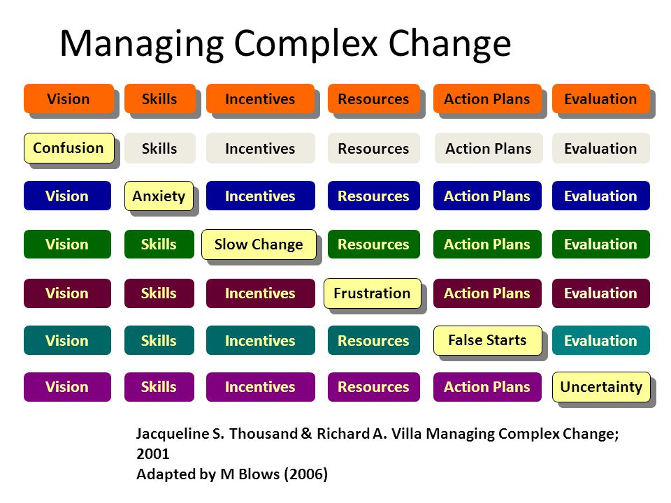 Managing Complex Change Frustration Slow Change Confusion False Starts Anxiety Vision Skills Incentives Resources Action Plans Evaluation Jacqueline S.
