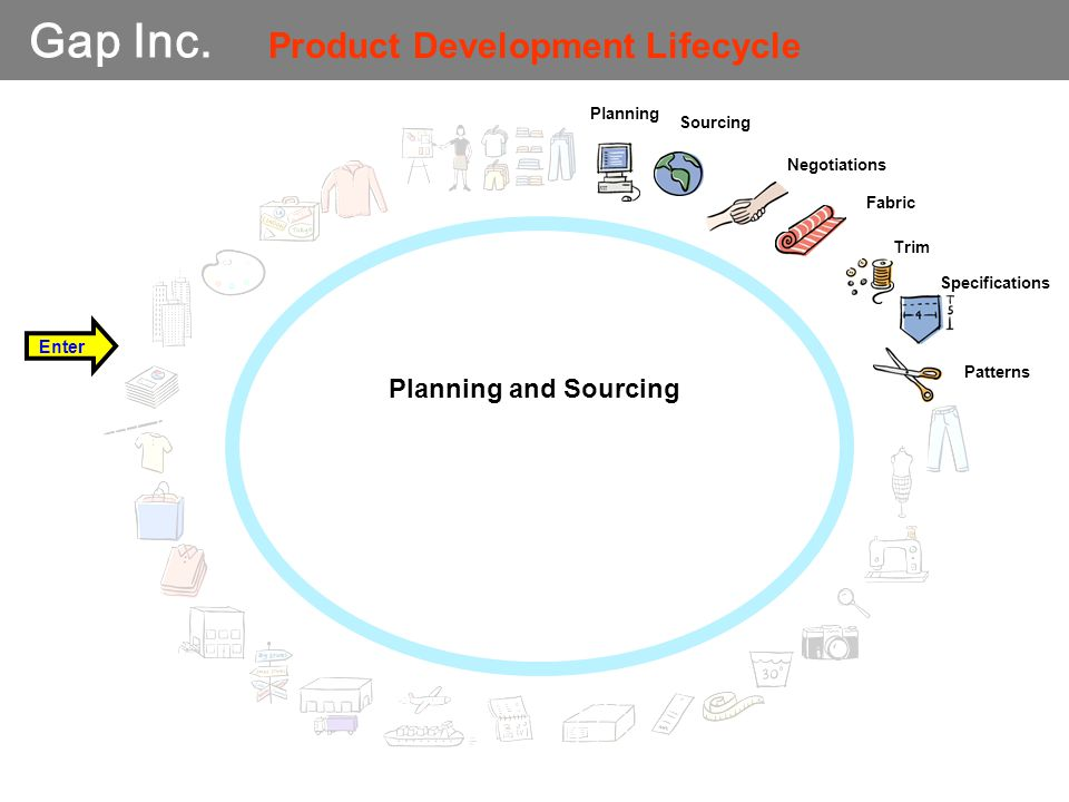 Gap Inc. Planning Sourcing Fabric Patterns Enter Negotiations Trim Specifications Product Development Lifecycle Planning and Sourcing