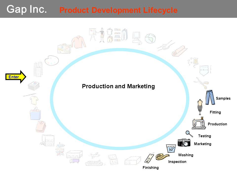 Gap Inc. Samples Fitting Production Testing Washing Inspection Enter Finishing Marketing Product Development Lifecycle Production and Marketing